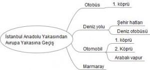 İstanbul Anadolu Yakasından Avrupa Yakasına Geçiş