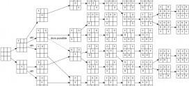 Tic-tac-toe-full-game-tree-x-rational
