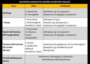 Menenjit hastalarında ampirik antibiyotik seçimi
