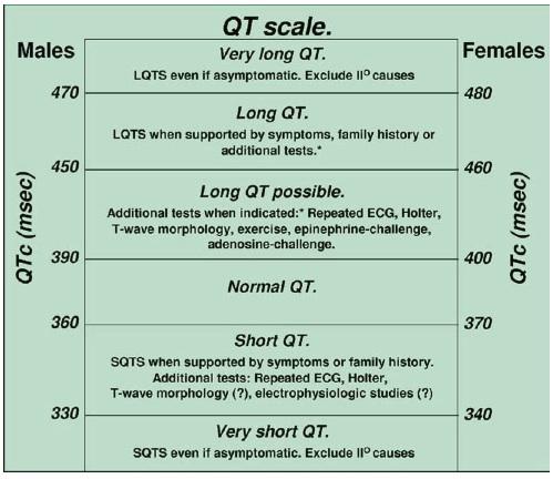 SQTS ve LQTS tanısı için 'QT aralığı şeması' (Viskin'den alınmıştır).