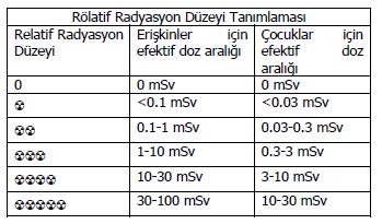 Rölatif Radyasyon Düzeyi Tanımlaması