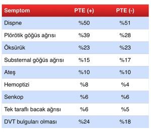 Semptomlar ve PTE ilişkisi