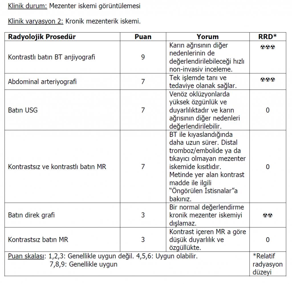 Mezenter iskemi klinik varyasyon 2