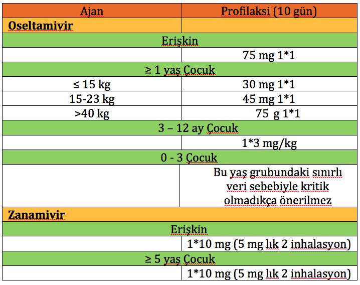 influenza profilaksi