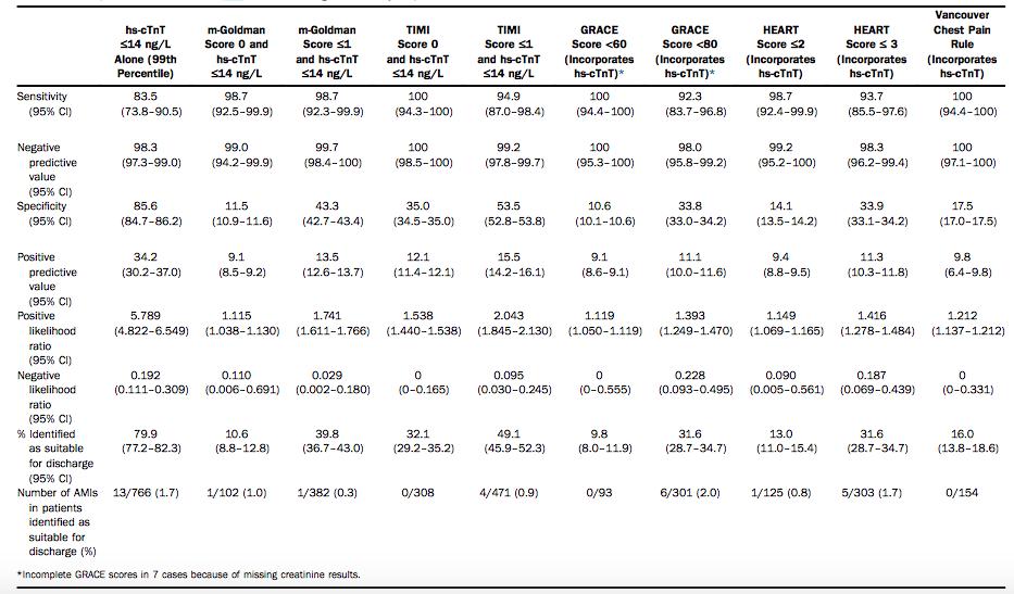 Her bir risk skorunun yüksek sensitif troponin T ile birlikte performansı. Kaynak : annals of emergency medicine