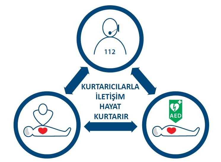 Resim 1. 112 KKM görevlisi ile kurtarıcının iletişimi ve AED'nin erken kullanımı sağ kalımı artırmaktadır.