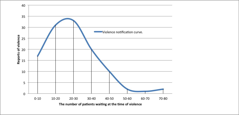 hasta bekleme sayısı şiddet istatistikleri