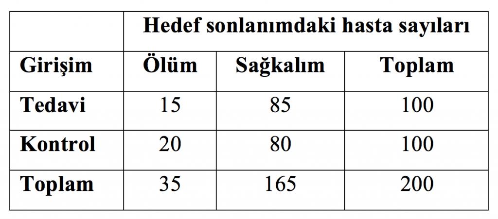Tablo 1. Farazi bir randomize kontrollü çalışmanın hedef sonlanımdaki hasta sayıları