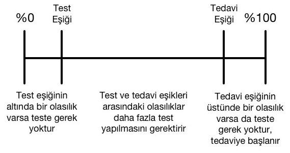 Test ve tedavi eşikleri