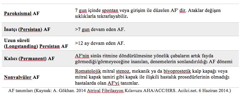 AF tanımları
