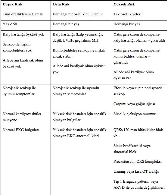 Senkop hastalarında risk sınıflaması