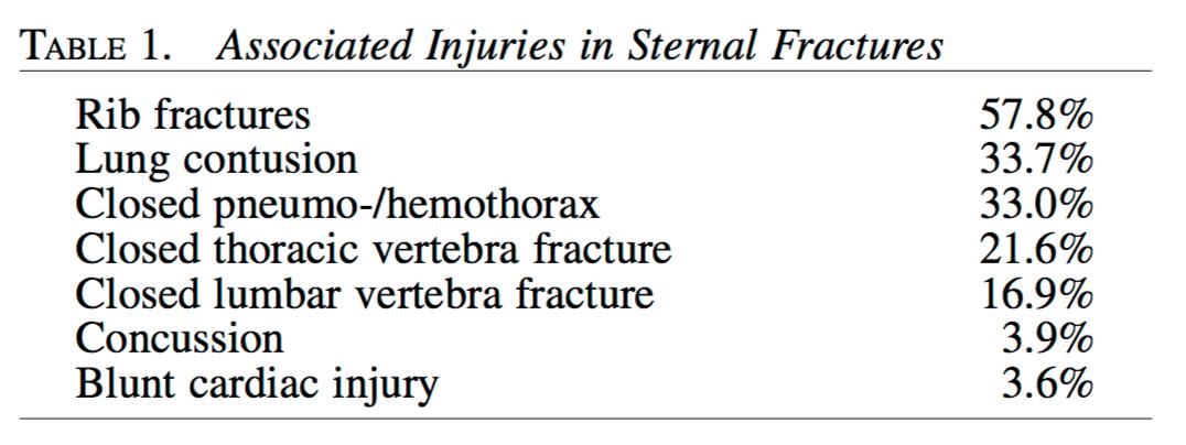 Sternal kırıklara eşlik eden ciddi yaralanmalar