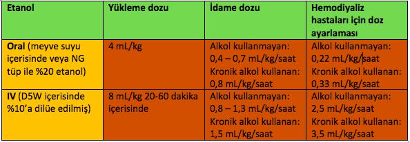 Etanol doz ayarlaması