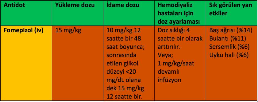 Fomepizol doz ayarlaması.