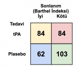 Şekil 4. NINDS çalışmasında tedavi gruplarının Barthel İndeksine göre sonlanımlarının karşılaştırılması