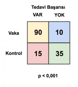 Şekil 1. İstatistiksel anlamlı fark tespit edilen örnek 2x2 tablo
