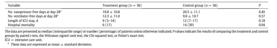 Ağır Pnömonili Hastalarda C Vitamini Protokolü 6